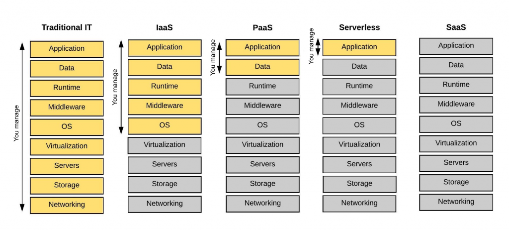 An image shows the differences between cloud computing service models.