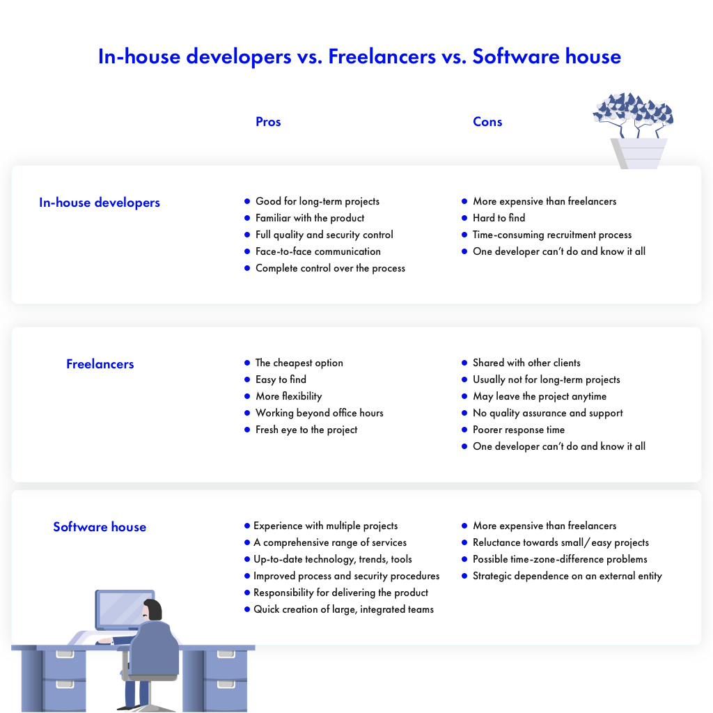 inhouse developer freelancer software house versus comparison