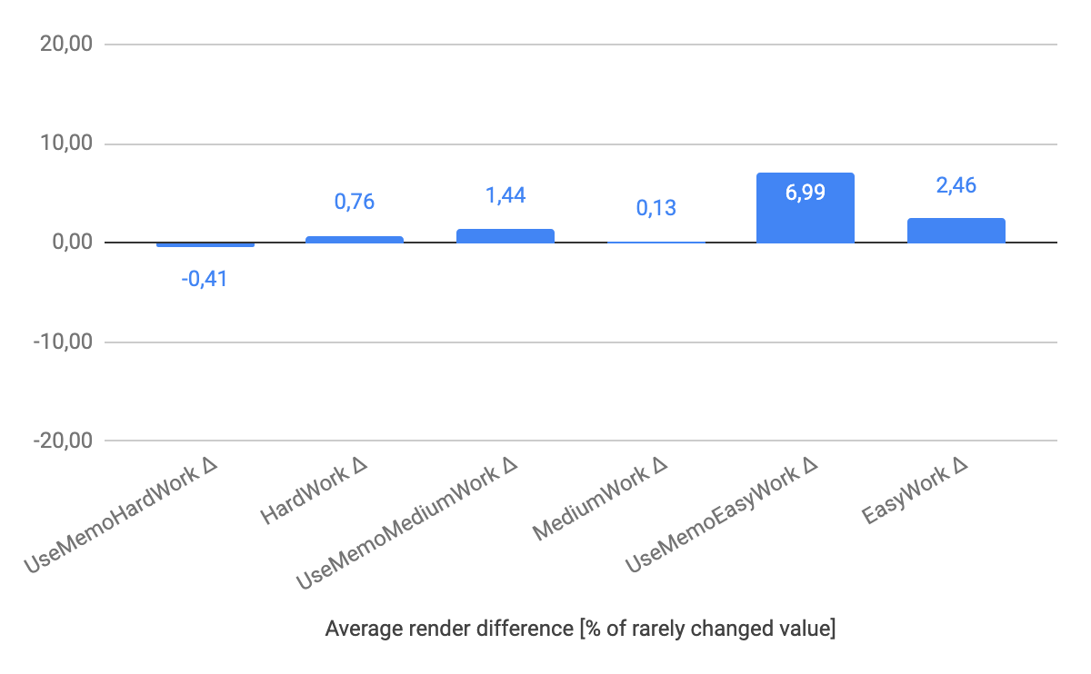average render times with and without useMemo chart