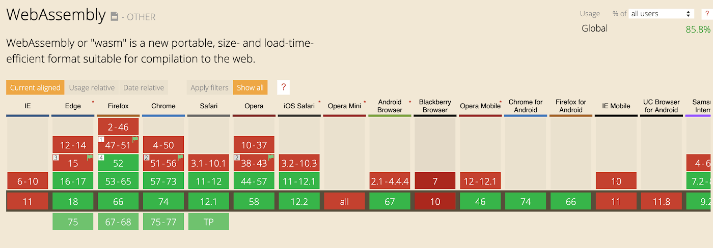 graph showing webassembly compatibility with browsers
