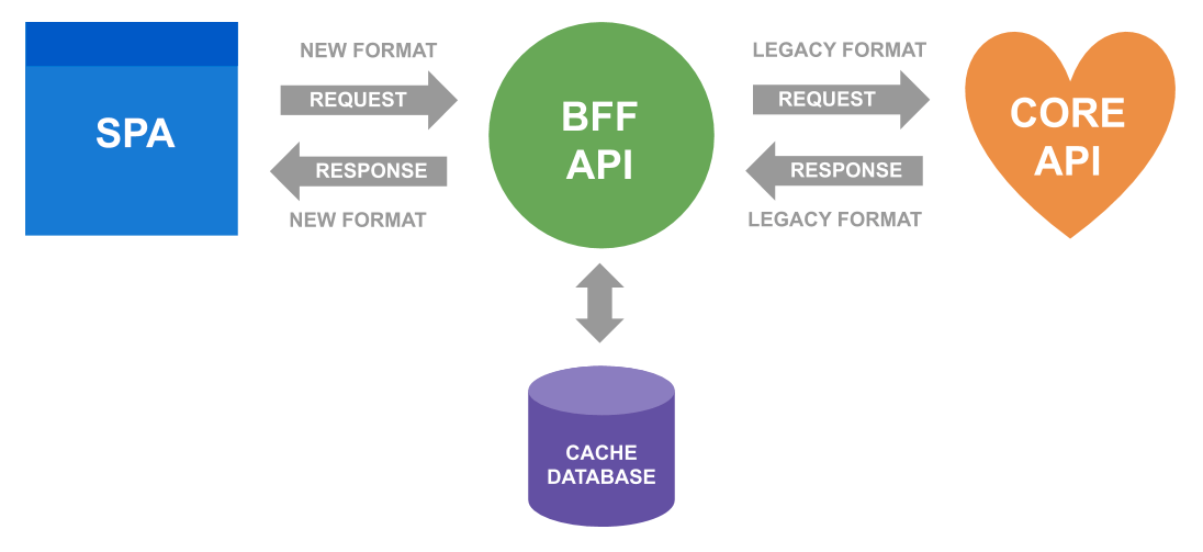 Presentation of how Backend for Frontend approach works