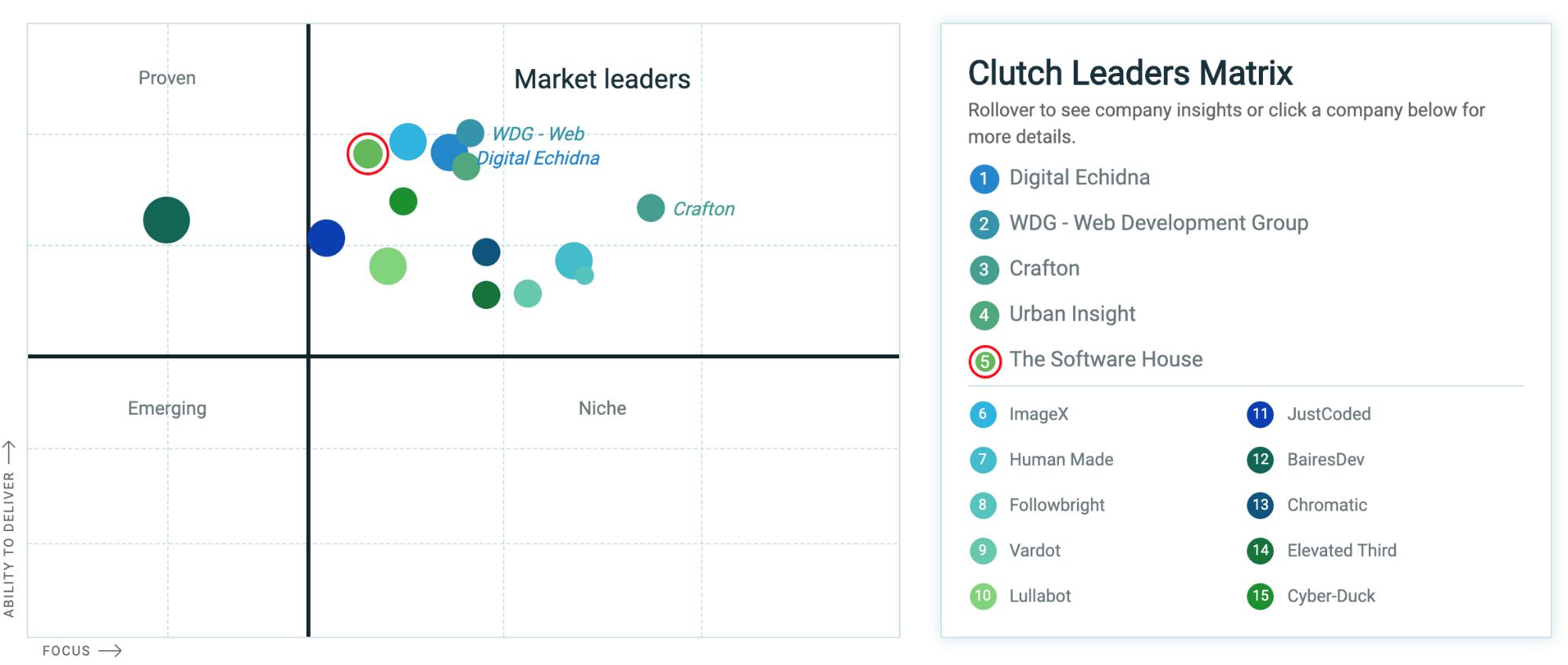 A screenshot showing Clutch market leaders matrix.