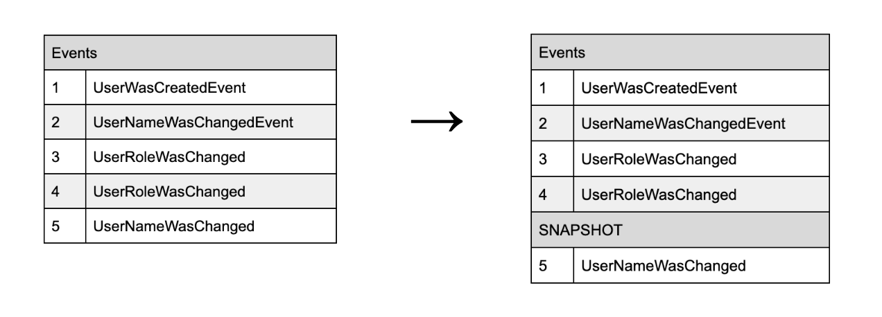 Application of the events to Snapshot