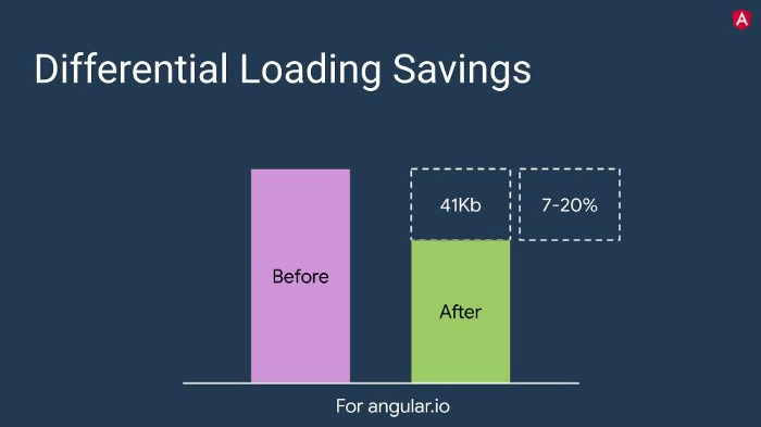 A graph which presents the savings coming with Differential Loading