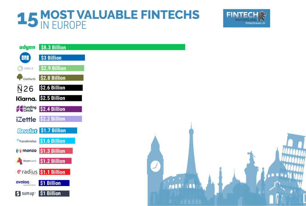 Fintech in Europe and the state of fintech software