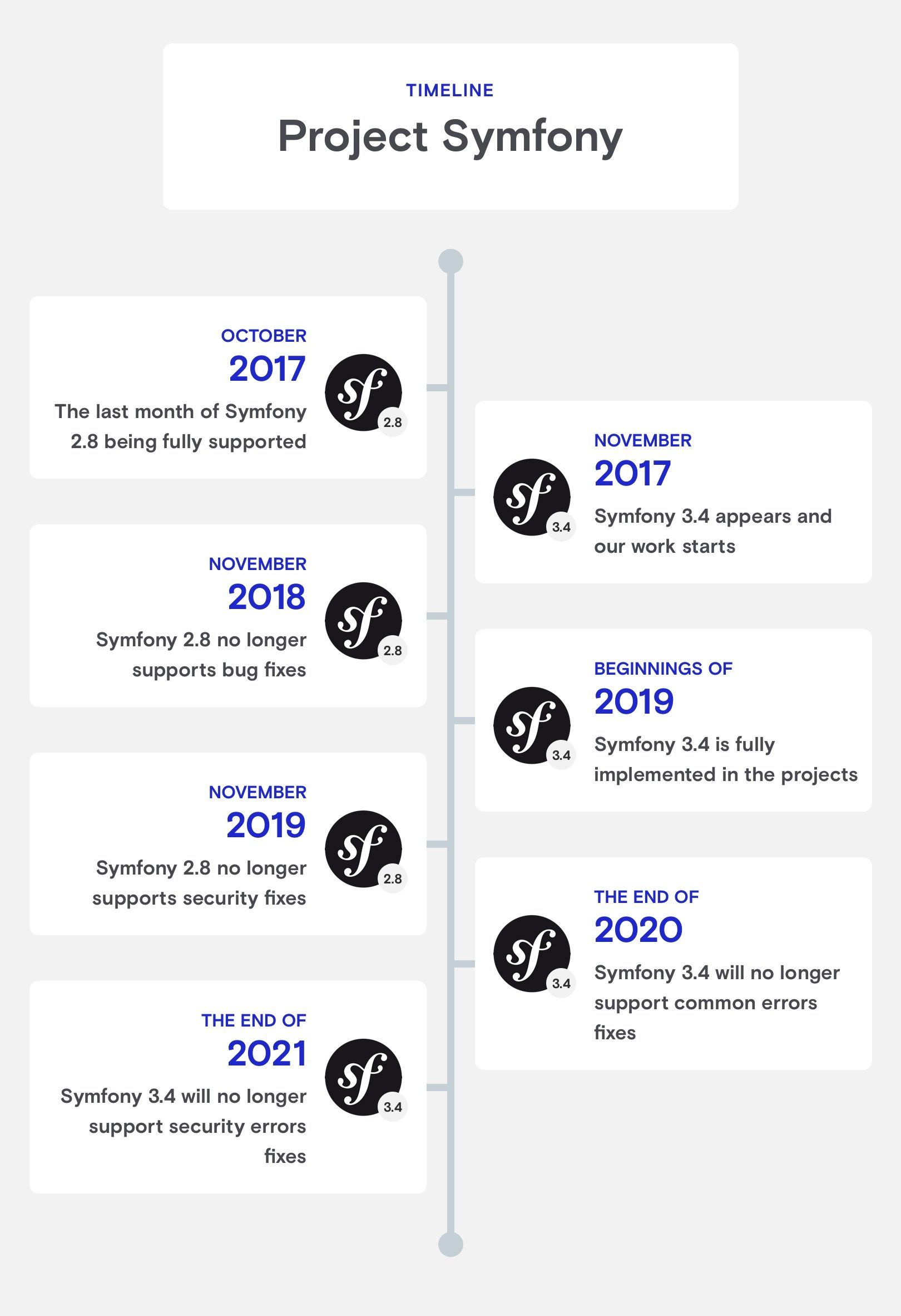 symfony timeline in our projects from 2017 to 2021