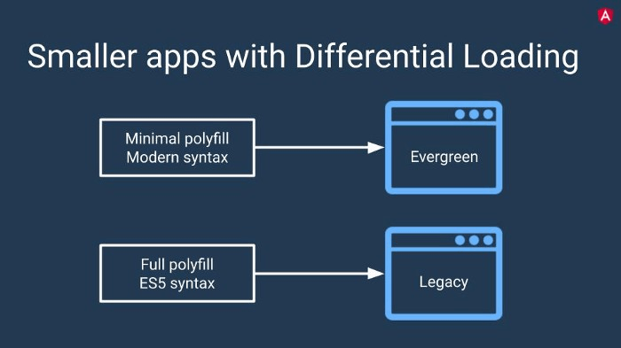 A presentation of smaller apps working with Differential Loading