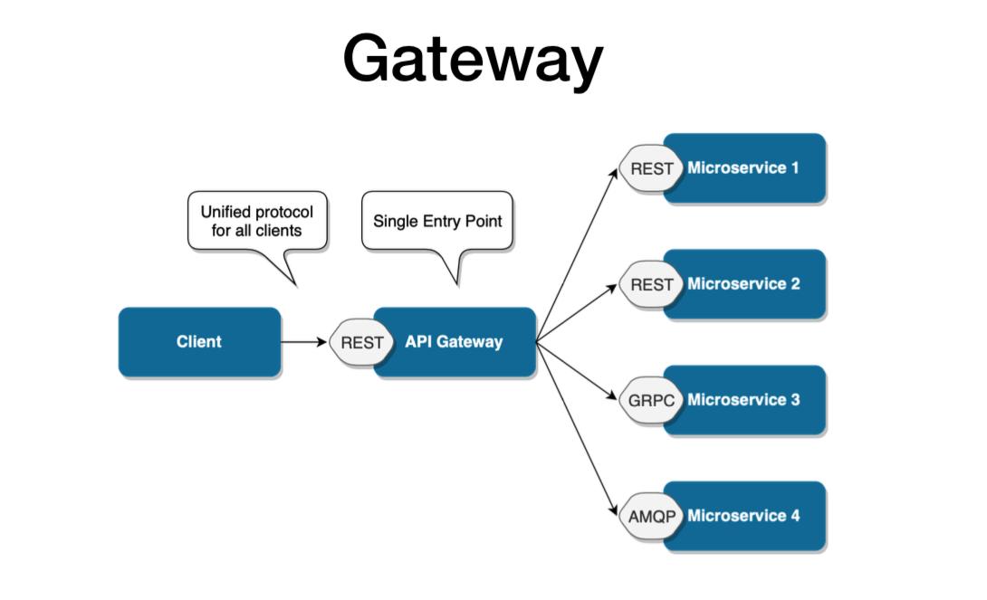 https://tsh.io/wp-content/uploads/2019/09/api-gateway-design-pattern.png