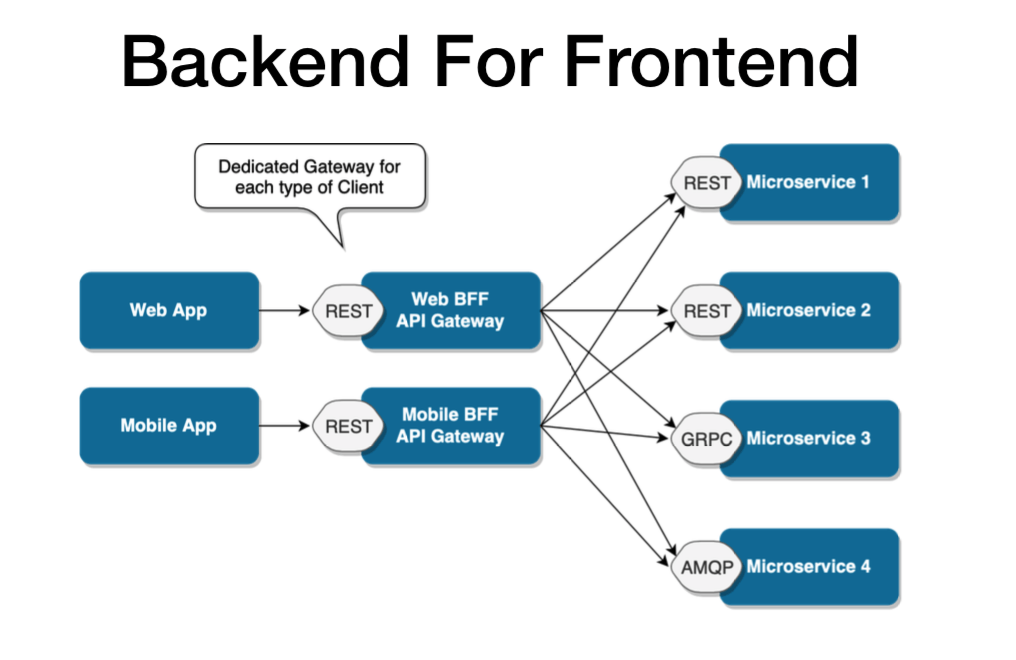 An image showing backend for frontend design pattern.