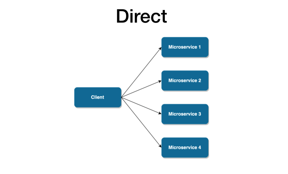 A diagram showing direct design pattern.