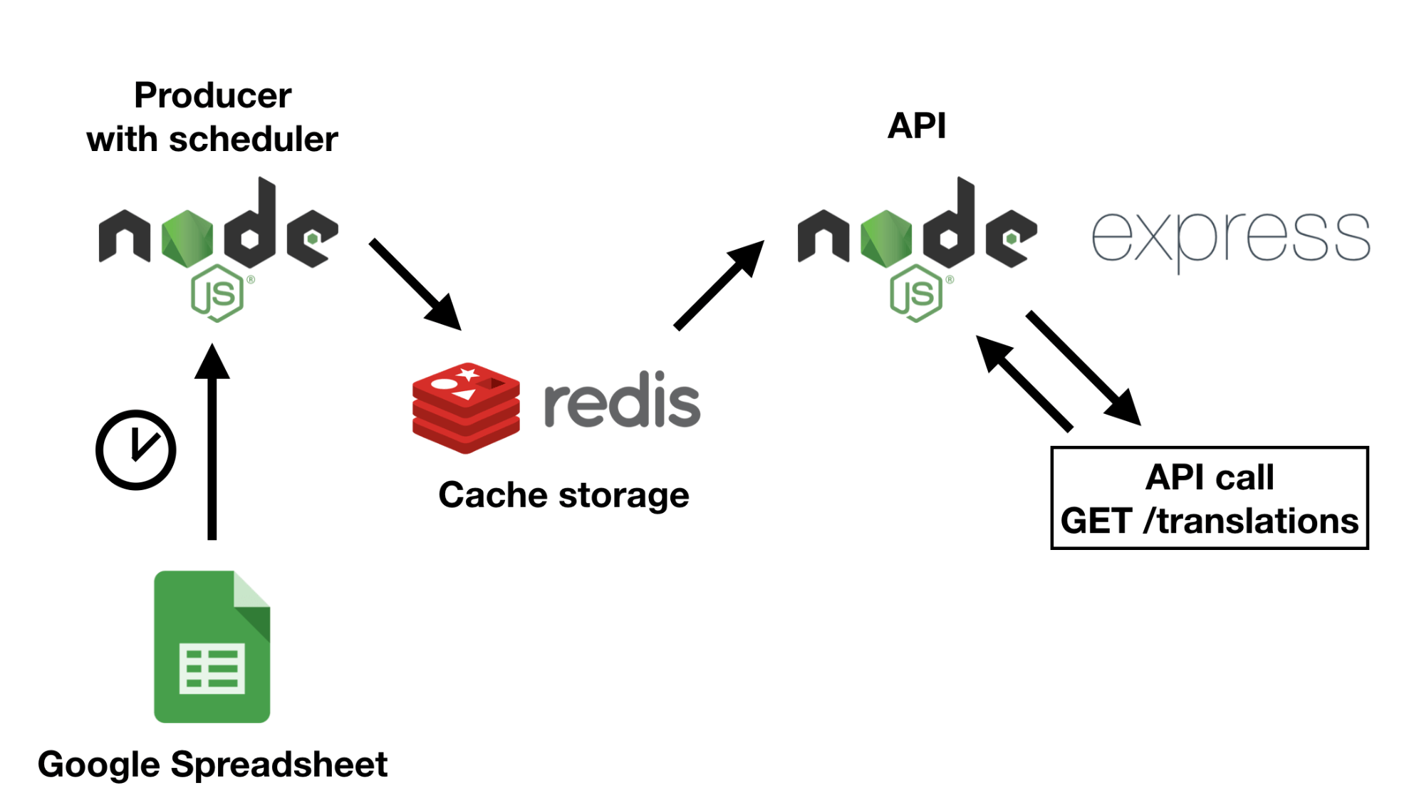 Diagram shows BabelSheet architecture before serverless