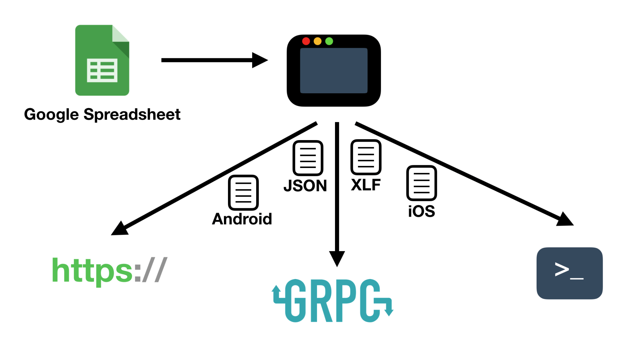Diagram presents how BabelSheet transforms Google Spreadsheet files