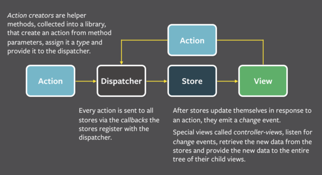 A diagram showing action, dispatcher, store and view.