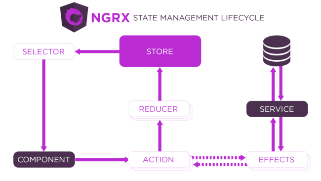 Angular state management example on a diagram showing NGRX state management lifecycle.