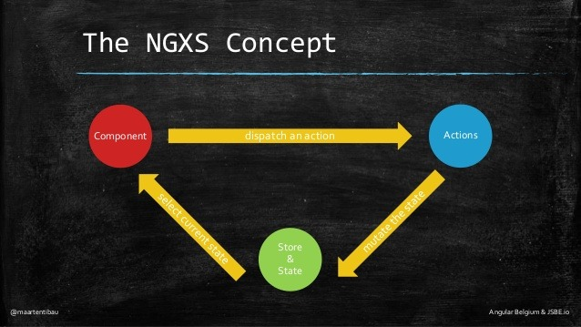 A diagram showing the NGXS concept.