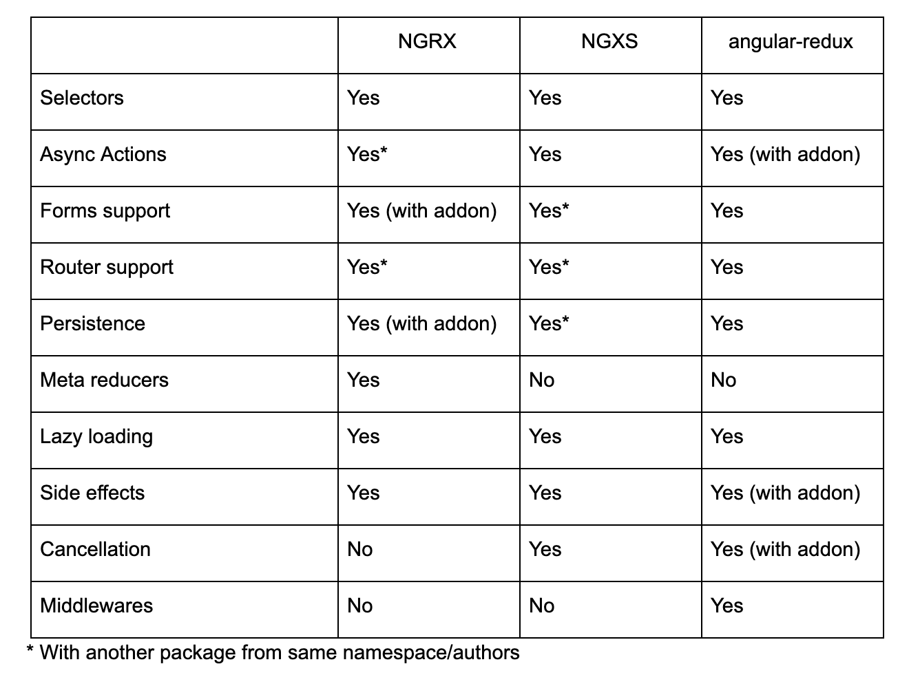A table showing the differences between NGRX, NGXS and angular-redux.