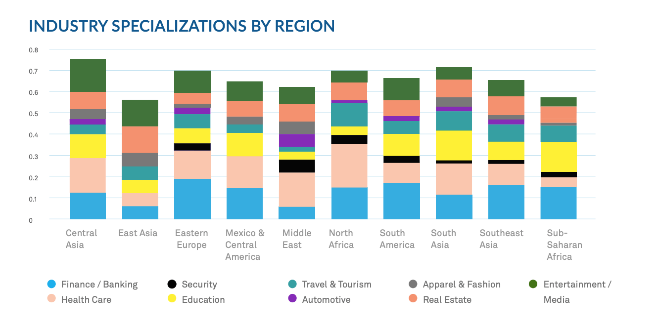 The diagram shows the industry specialization by region