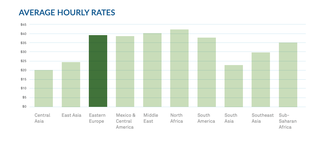 The diagram shows the average hourly rates of developers from different regions of the world