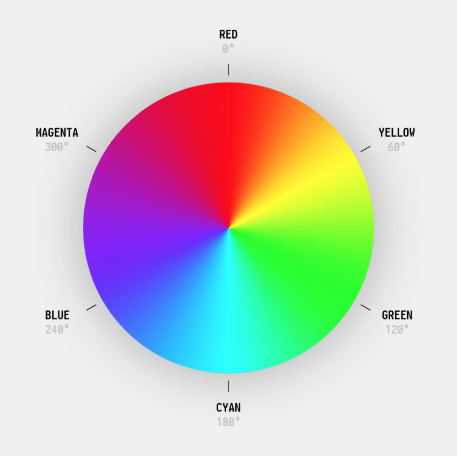 An image of HSL color wheel