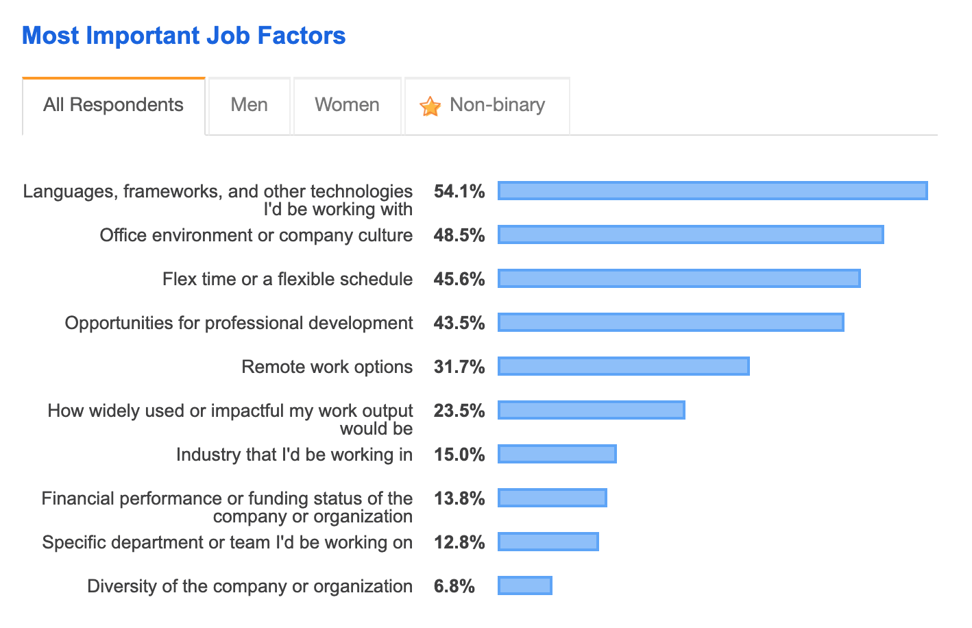 stack overflow survey 2019
