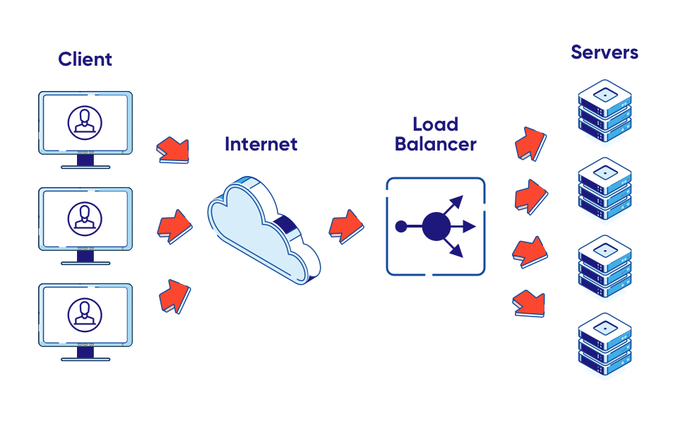 traffic distribution with load balancer example