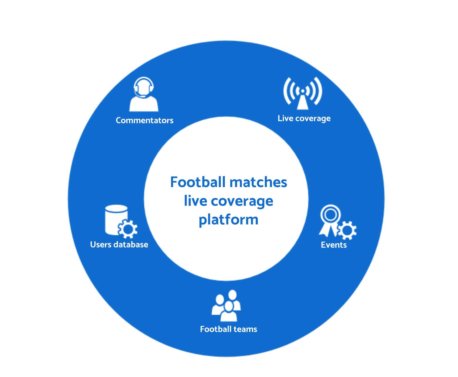 A diagram showing elements of football matches live coverage platform.