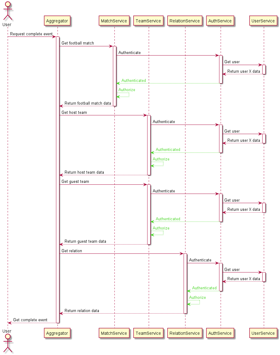 A diagram with an example of simple authorization flow