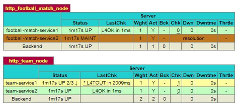 A screenshot of HAProxy stats with statuses