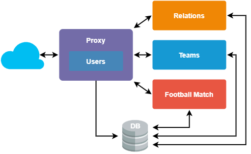 An example of microservice architecture with proxy
