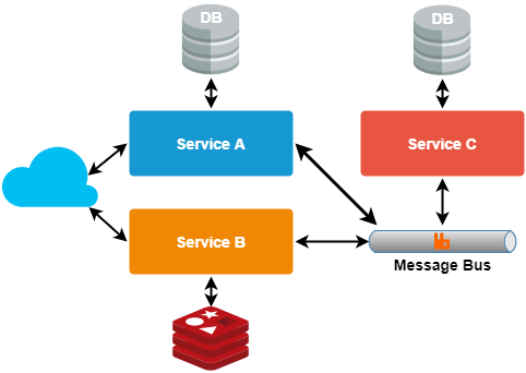 An example of microservice asynchronous pattern