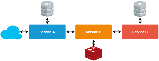 An example of microservice chain pattern