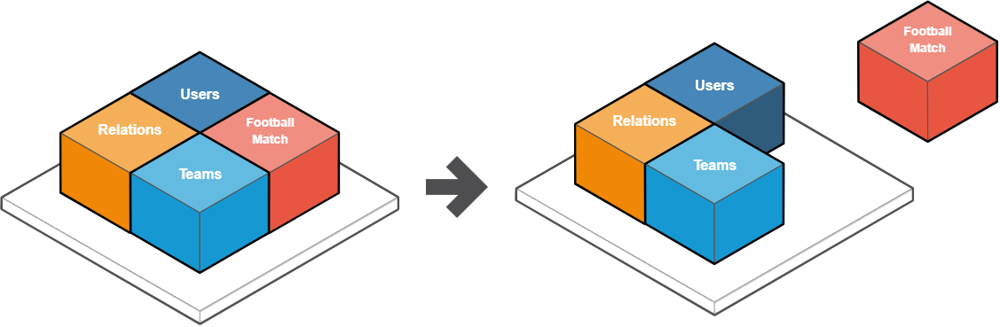 A diagram with an example of microservice out