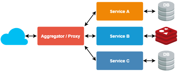 An example of microservice proxy pattern