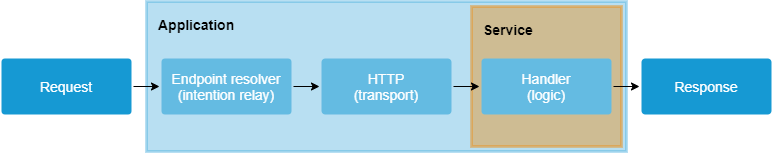 An example of simple data flow HTTP
