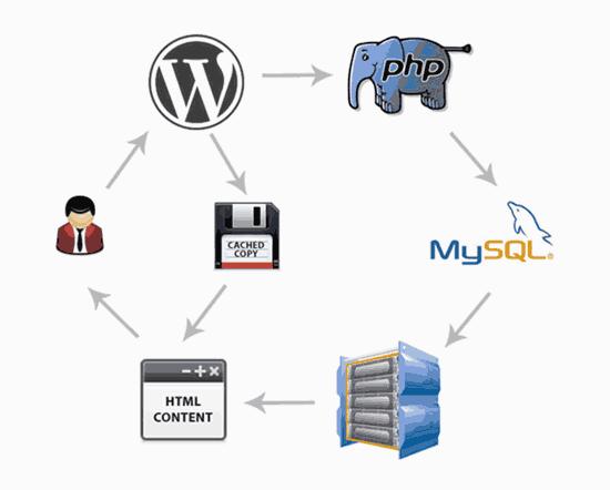 A diagram show the basics of how CMS platforms work