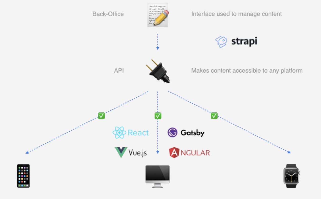 A diagram shows how Strapi – Node.js headless CMS – works