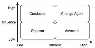 Stakeholder matrix example