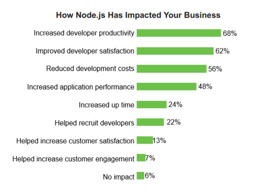why use node js advantages how node js has impacted your business 2018