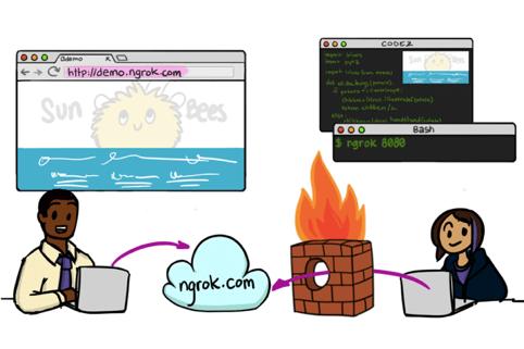 building slack apps - an image showing how ngrok works in practice