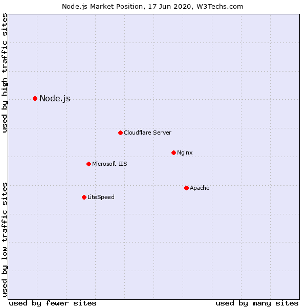 why use node js advantages web technology surveys node js market position
