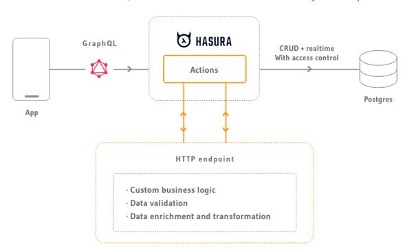 graphql api applications access database