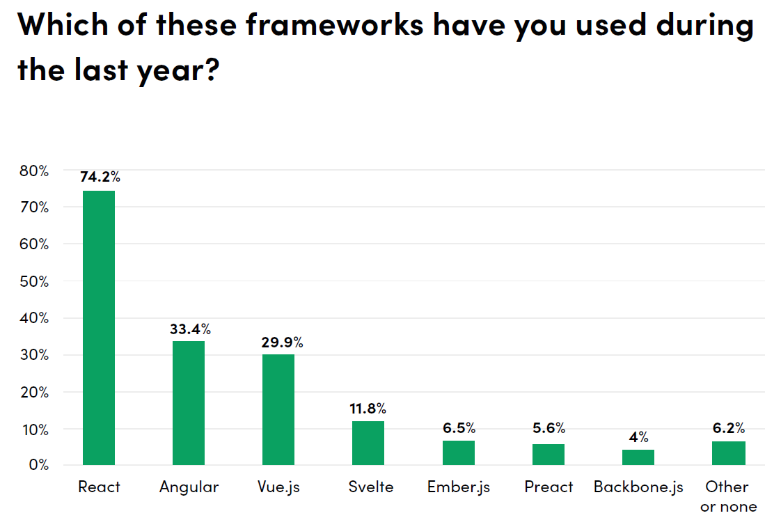 web development technologies frameworks React Angular Vue Svelte
