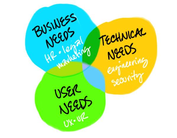 business needs, technical needs and user needs diagram