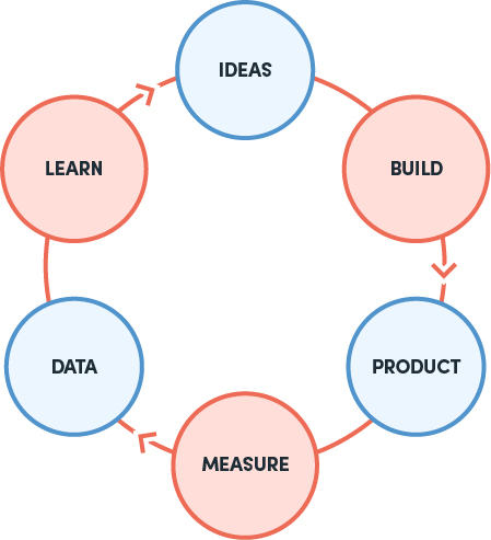 graph presenting ideas, build, product, measure, data and learn