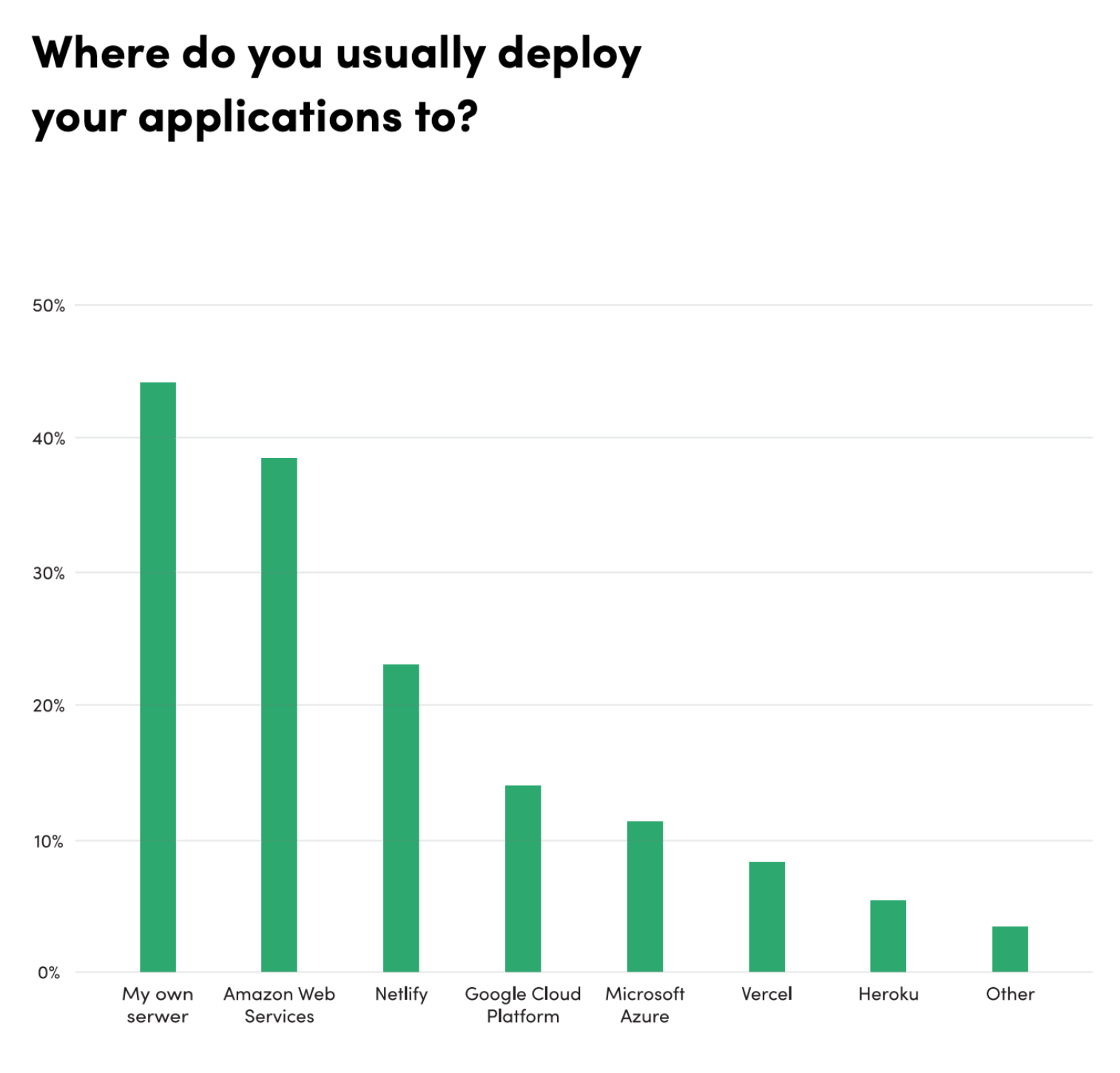 Results of the State of Frontend 2020 survey where 38.7% of developers stated that they use cloud services by Amazon and 44.3% said they still deploy apps to their own private servers