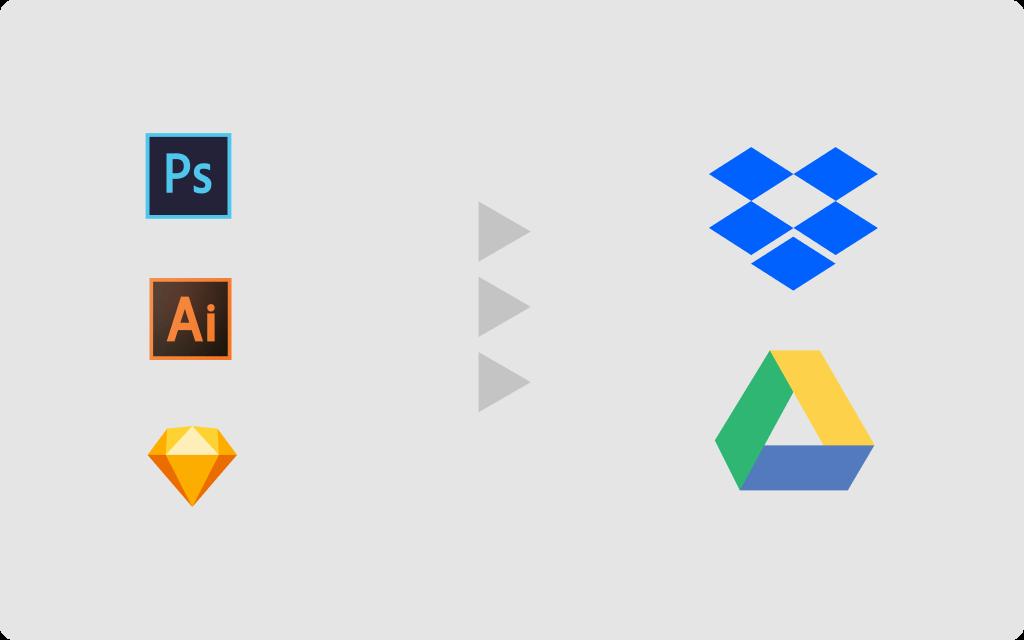 How to use Figma va Dropbox and Google Drive